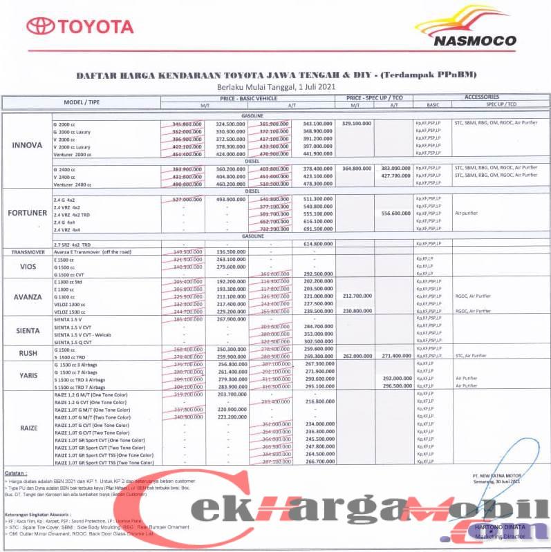 Harga Toyota Purbalingga